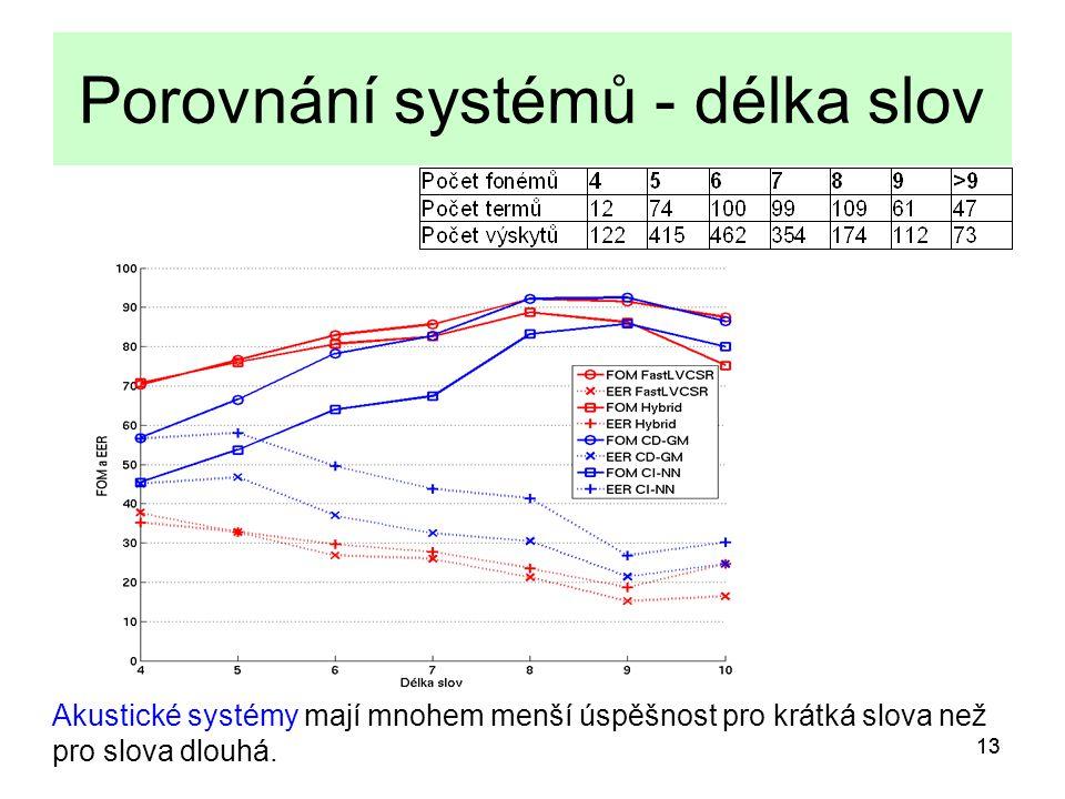 13 Porovnání systémů - délka slov Akustické systémy mají mnohem menší úspěšnost pro krátká slova než pro slova dlouhá.
