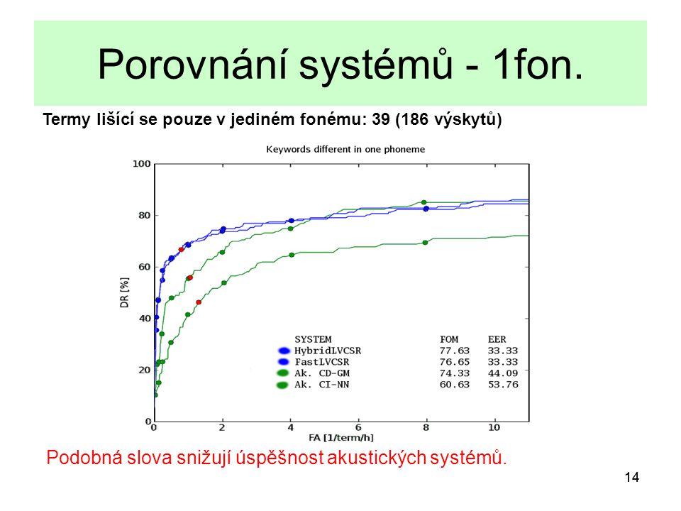 14 Porovnání systémů - 1fon.
