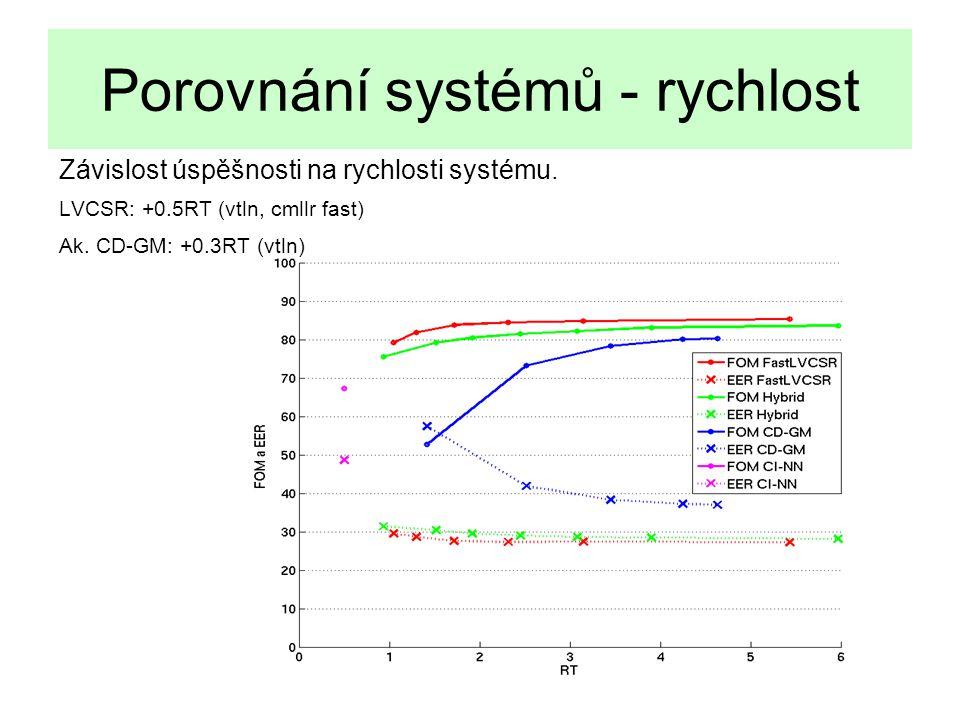 16 Porovnání systémů - rychlost Závislost úspěšnosti na rychlosti systému.