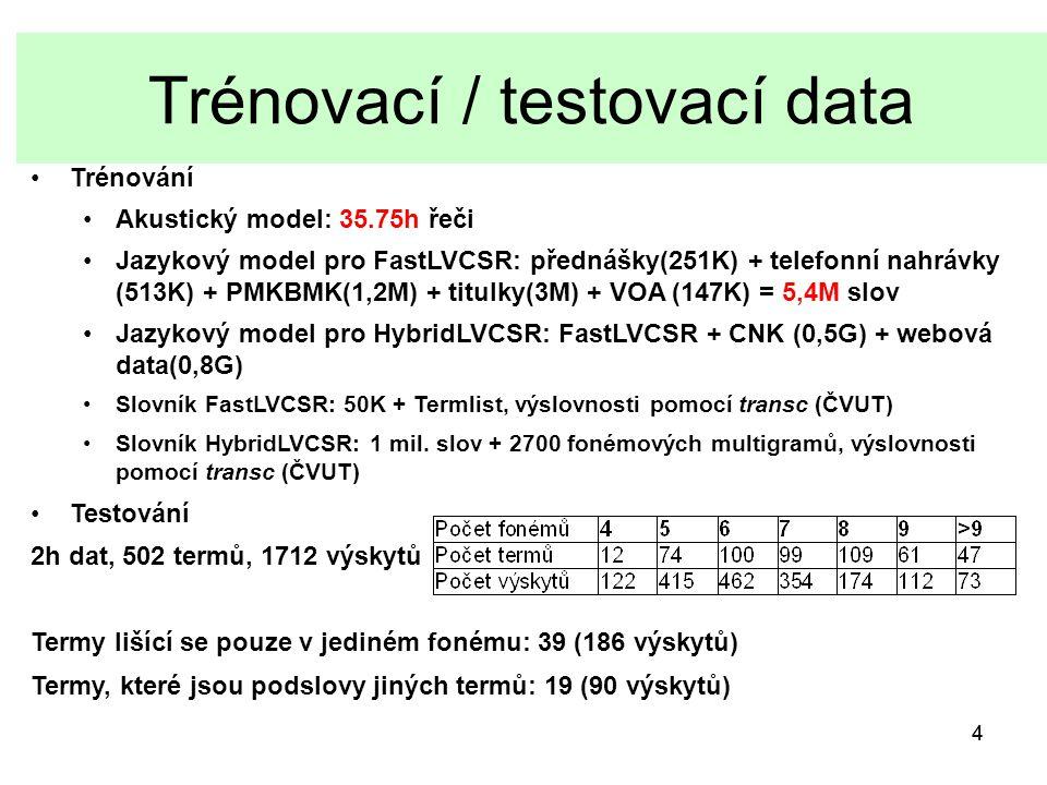 44 Trénovací / testovací data Trénování Akustický model: 35.75h řeči Jazykový model pro FastLVCSR: přednášky(251K) + telefonní nahrávky (513K) + PMKBMK(1,2M) + titulky(3M) + VOA (147K) = 5,4M slov Jazykový model pro HybridLVCSR: FastLVCSR + CNK (0,5G) + webová data(0,8G) Slovník FastLVCSR: 50K + Termlist, výslovnosti pomocí transc (ČVUT) Slovník HybridLVCSR: 1 mil.