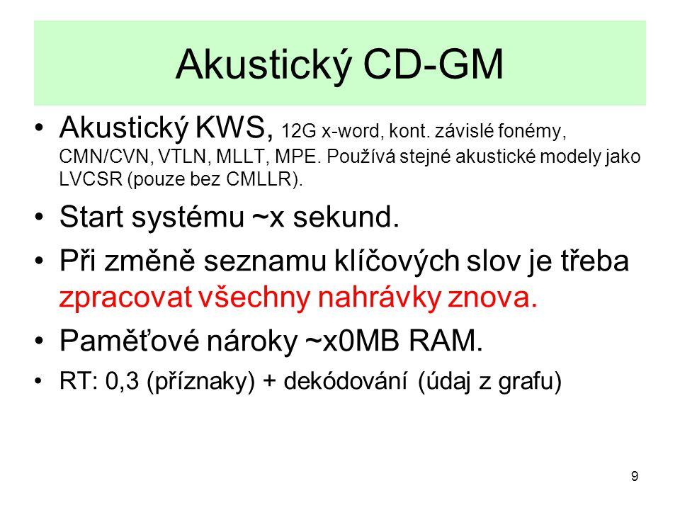 9 Akustický CD-GM Akustický KWS, 12G x-word, kont.