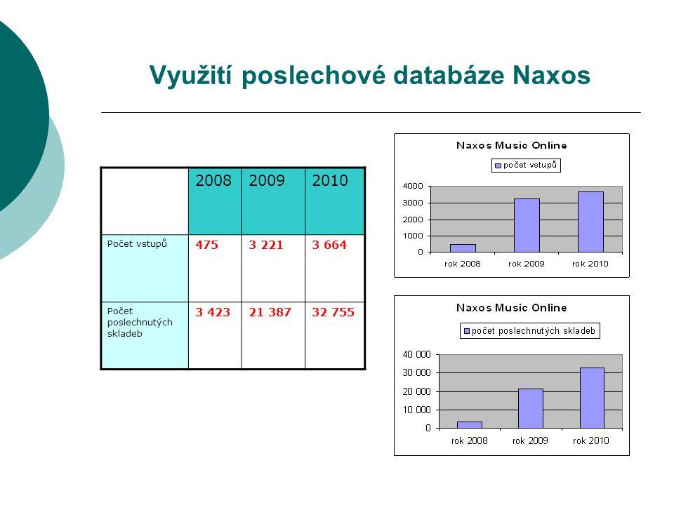 Využití poslechové databáze Naxos 200820092010 Počet vstupů 4753 2213 664 Počet poslechnutých skladeb 3 42321 38732 755