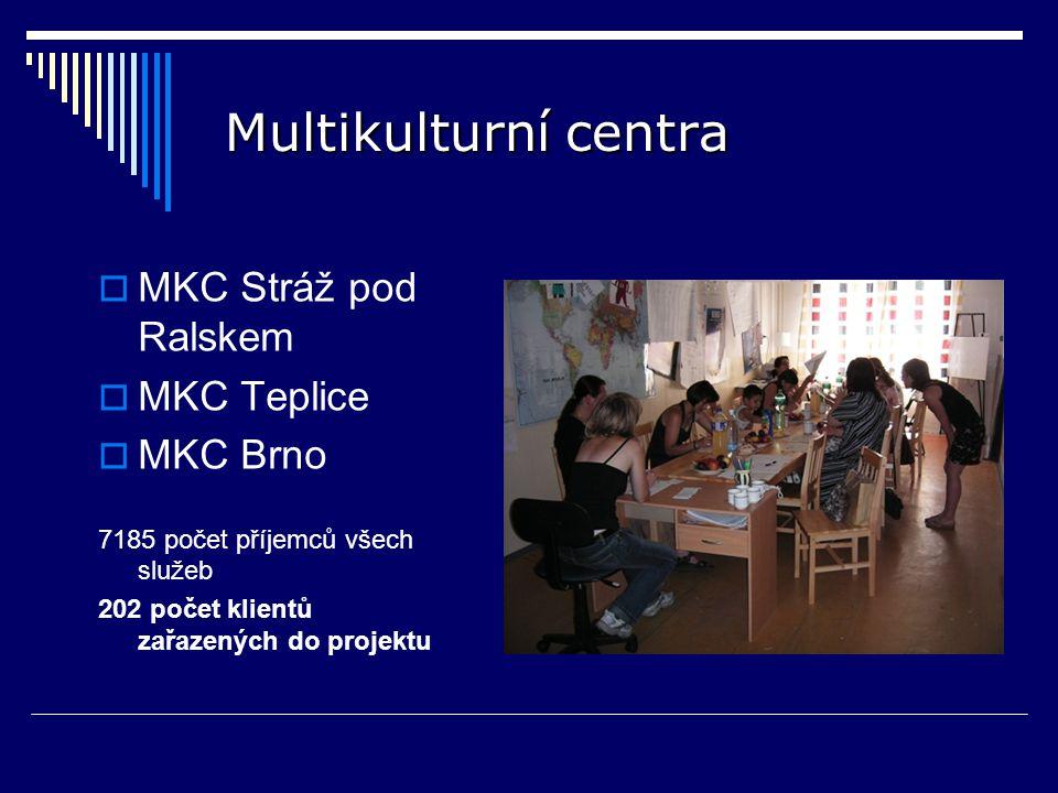 Multikulturní centra  MKC Stráž pod Ralskem  MKC Teplice  MKC Brno 7185 počet příjemců všech služeb 202 počet klientů zařazených do projektu