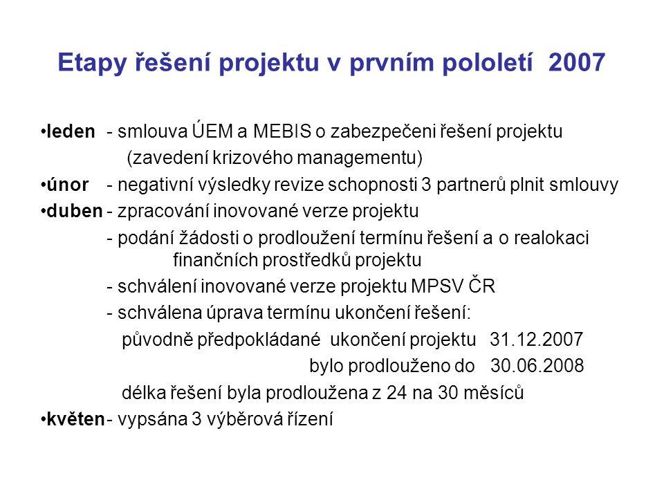 leden- smlouva ÚEM a MEBIS o zabezpečeni řešení projektu (zavedení krizového managementu) únor- negativní výsledky revize schopnosti 3 partnerů plnit