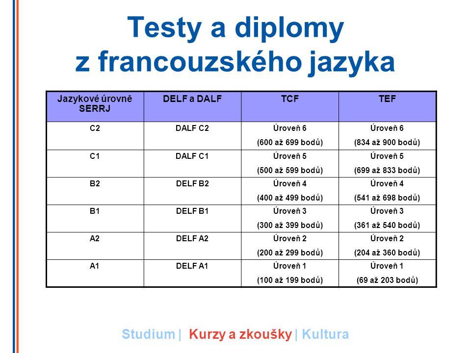Testy a diplomy z francouzského jazyka Jazykové úrovně SERRJ DELF a DALFTCFTEF C2DALF C2Úroveň 6 (600 až 699 bodů) Úroveň 6 (834 až 900 bodů) C1DALF C1Úroveň 5 (500 až 599 bodů) Úroveň 5 (699 až 833 bodů) B2DELF B2Úroveň 4 (400 až 499 bodů) Úroveň 4 (541 až 698 bodů) B1DELF B1Úroveň 3 (300 až 399 bodů) Úroveň 3 (361 až 540 bodů) A2DELF A2Úroveň 2 (200 až 299 bodů) Úroveň 2 (204 až 360 bodů) A1DELF A1Úroveň 1 (100 až 199 bodů) Úroveň 1 (69 až 203 bodů) Studium | Kurzy a zkoušky | Kultura