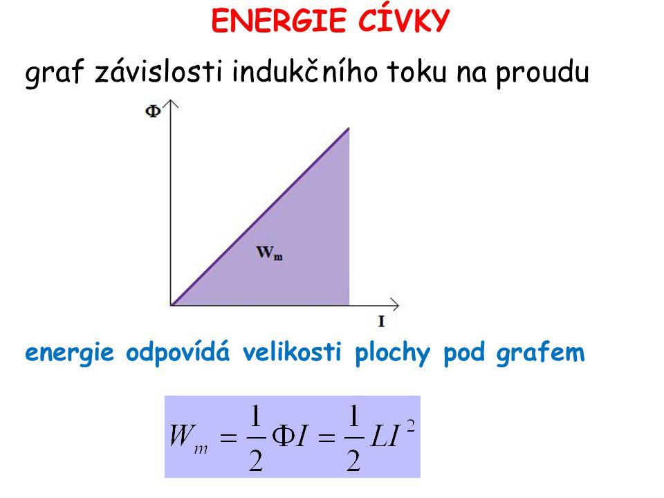 ENERGIE CÍVKY graf závislosti indukčního toku na proudu energie odpovídá velikosti plochy pod grafem