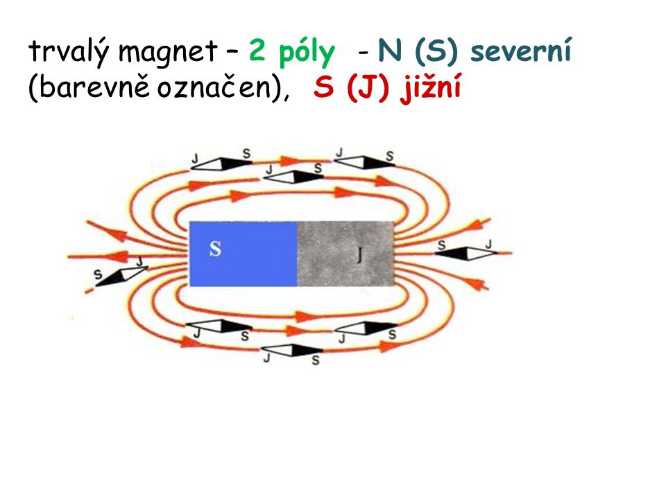 permeabilita vakua (a přibližně i vzduchu) relativní permeabilita, číslo pomocí Ampérova zákona – definován 1 ampér