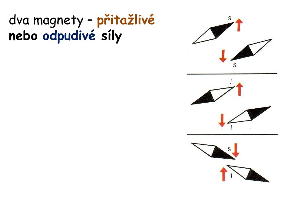 V uzavřeném obvodu o odporu R potom prochází indukovaný proud: orientace indukovaného proudu – Lenzův zákon: Indukovaný elektrický proud v uzavřeném obvodu má takový směr, že svým magnetickým polem působí proti změně magnetického indukčního toku, která ho vyvolala