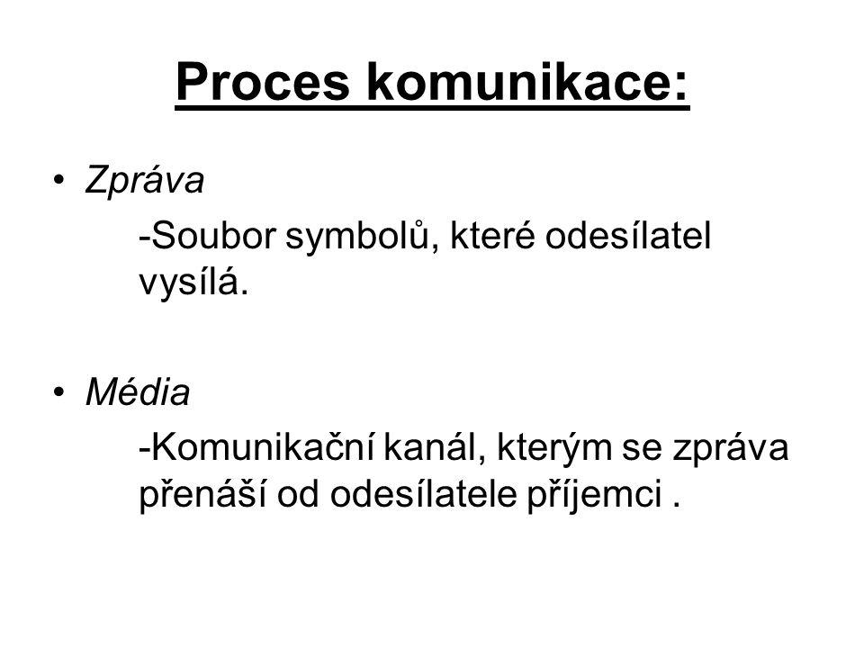 Proces komunikace: Zpráva -Soubor symbolů, které odesílatel vysílá. Média -Komunikační kanál, kterým se zpráva přenáší od odesílatele příjemci.