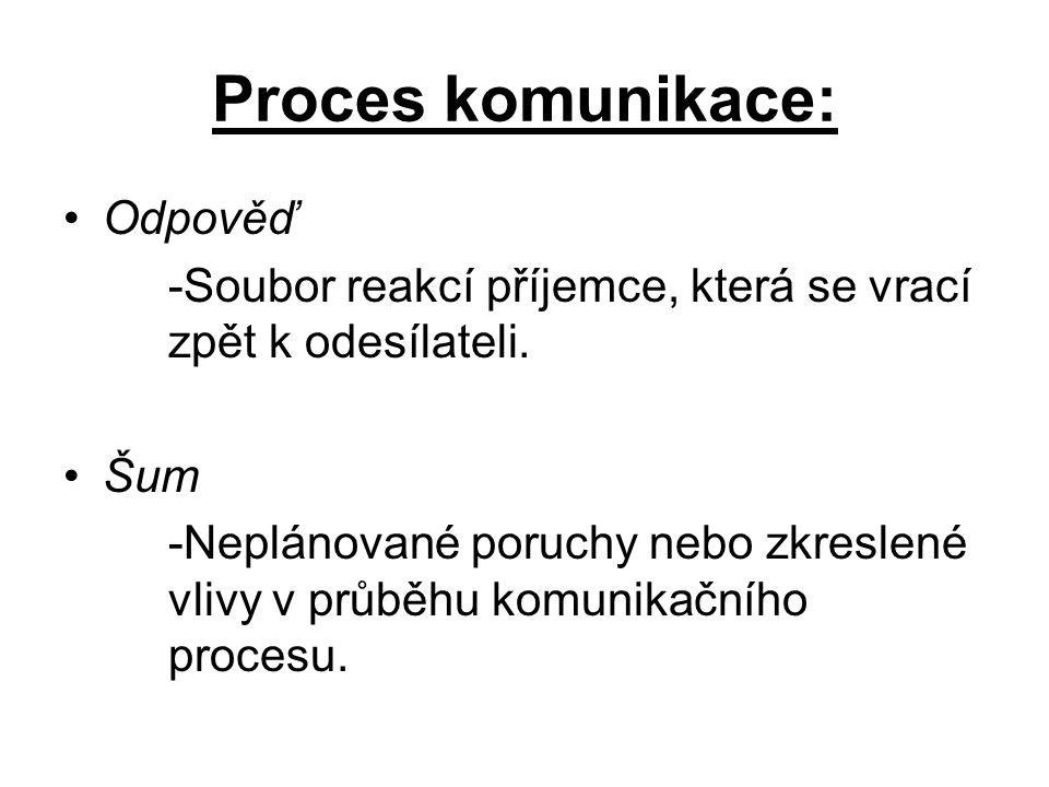 Proces komunikace: Odpověď -Soubor reakcí příjemce, která se vrací zpět k odesílateli. Šum -Neplánované poruchy nebo zkreslené vlivy v průběhu komunik