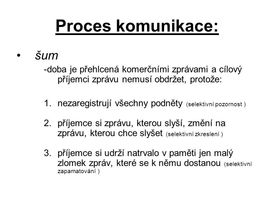 Proces komunikace: šum -doba je přehlcená komerčními zprávami a cílový příjemci zprávu nemusí obdržet, protože: 1.nezaregistrují všechny podněty (sele