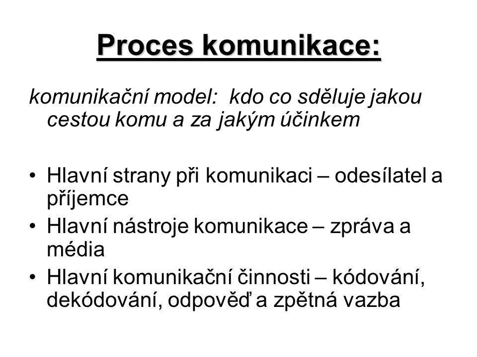 Proces komunikace: komunikační model: kdo co sděluje jakou cestou komu a za jakým účinkem Hlavní strany při komunikaci – odesílatel a příjemce Hlavní