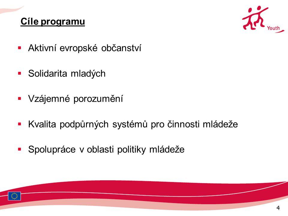 4 Cíle programu  Aktivní evropské občanství  Solidarita mladých  Vzájemné porozumění  Kvalita podpůrných systémů pro činnosti mládeže  Spolupráce v oblasti politiky mládeže