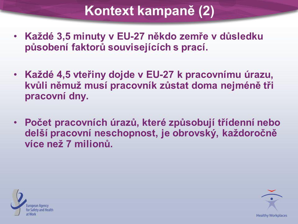 Kontext kampaně (2) Každé 3,5 minuty v EU-27 někdo zemře v důsledku působení faktorů souvisejících s prací. Každé 4,5 vteřiny dojde v EU-27 k pracovní