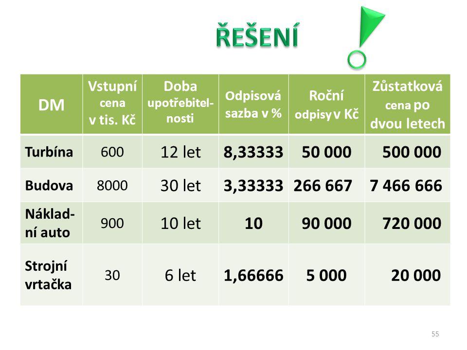 DM Vstupní cena v tis. Kč Doba upotřebitel- nosti Odpisová sazba v % Roční odpisy v Kč Zůstatková cena po dvou letech Turbína600 12 let8,33333 50 000