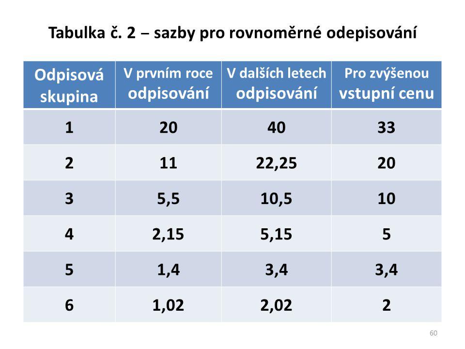 Tabulka č. 2 ‒ sazby pro rovnoměrné odepisování Odpisová skupina V prvním roce odpisování V dalších letech odpisování Pro zvýšenou vstupní cenu 120403