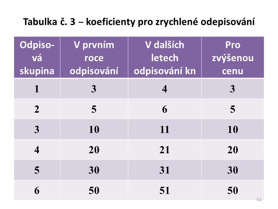 Tabulka č. 3 ‒ koeficienty pro zrychlené odepisování Odpiso- vá skupina V prvním roce odpisování V dalších letech odpisování kn Pro zvýšenou cenu 1343