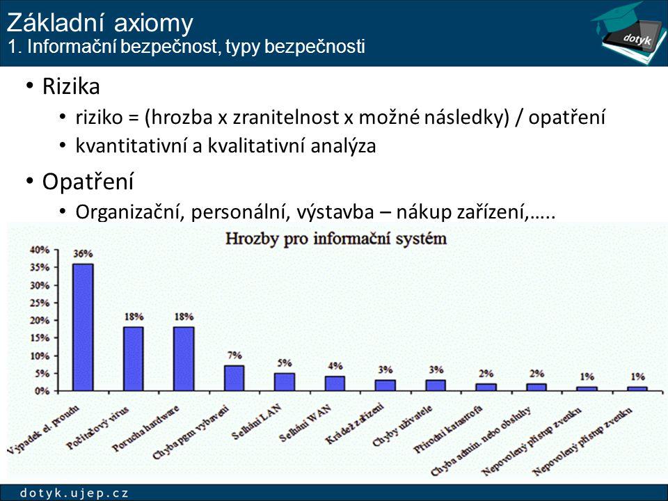 Základní axiomy 1. Informační bezpečnost, typy bezpečnosti Rizika riziko = (hrozba x zranitelnost x možné následky) / opatření kvantitativní a kvalita