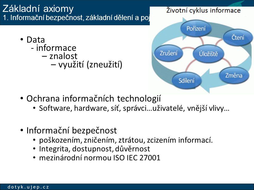 Základní axiomy 1. Informační bezpečnost, základní dělení a pojmy Data - informace – znalost – využití (zneužití) Ochrana informačních technologií Sof