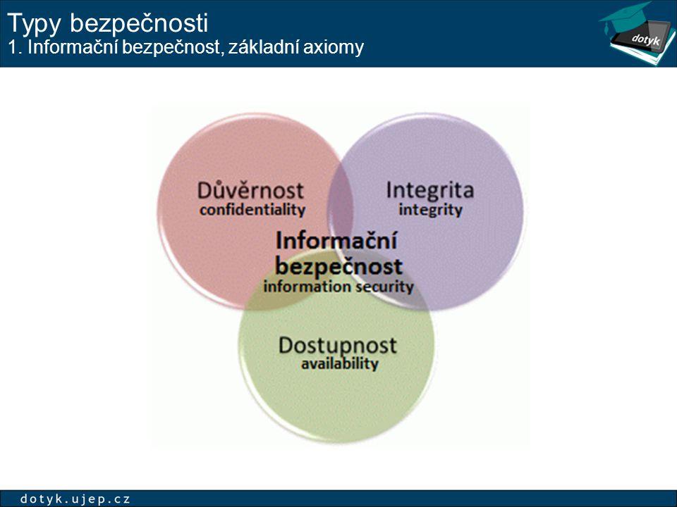 Typy bezpečnosti 1. Informační bezpečnost, základní axiomy