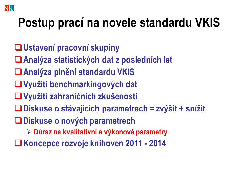 Postup prací na novele standardu VKIS  Ustavení pracovní skupiny  Analýza statistických dat z posledních let  Analýza plnění standardu VKIS  Využi