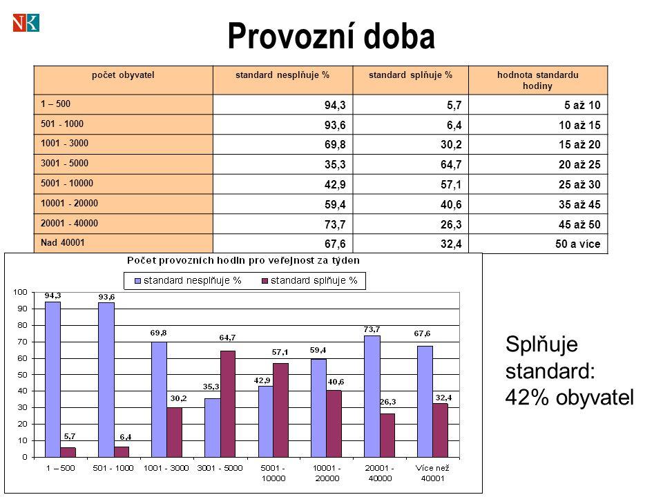 Provozní doba počet obyvatelstandard nesplňuje %standard splňuje %hodnota standardu hodiny 1 – 500 94,35,75 až 10 501 - 1000 93,66,410 až 15 1001 - 30