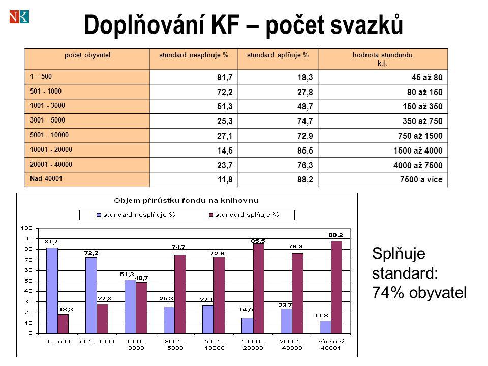 Doplňování KF – počet svazků počet obyvatelstandard nesplňuje %standard splňuje %hodnota standardu k.j. 1 – 500 81,718,345 až 80 501 - 1000 72,227,880