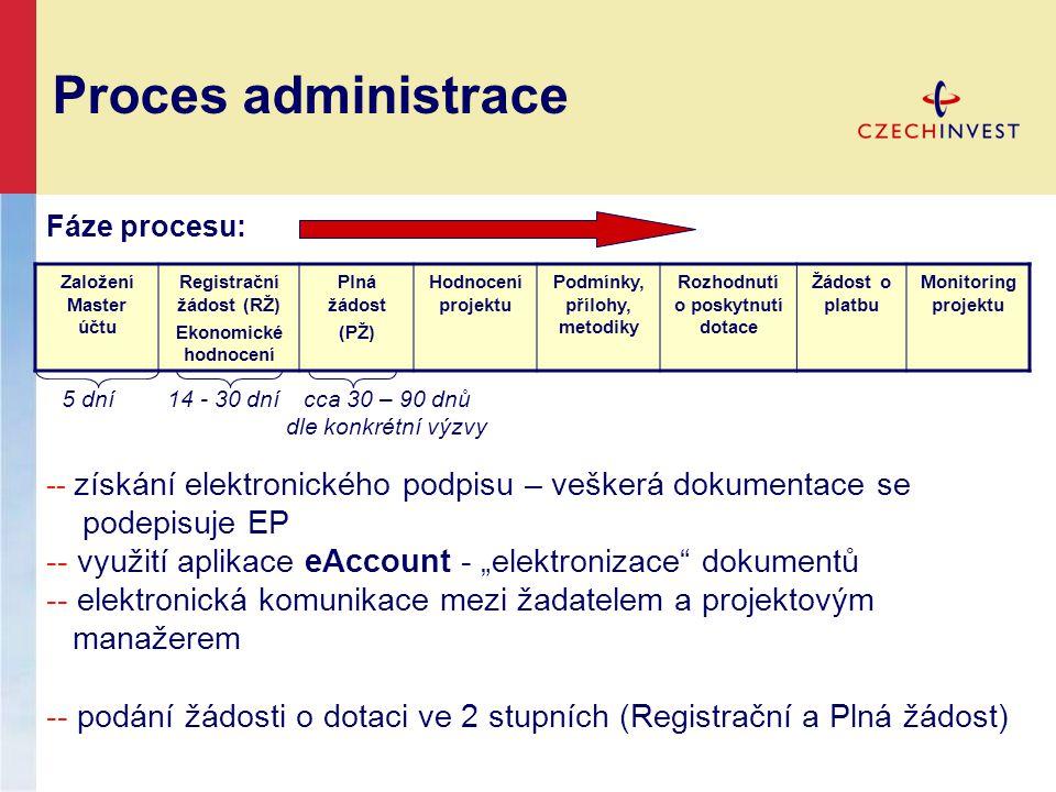 Proces administrace Založení Master účtu Registrační žádost (RŽ) Ekonomické hodnocení Plná žádost (PŽ) Hodnocení projektu Podmínky, přílohy, metodiky