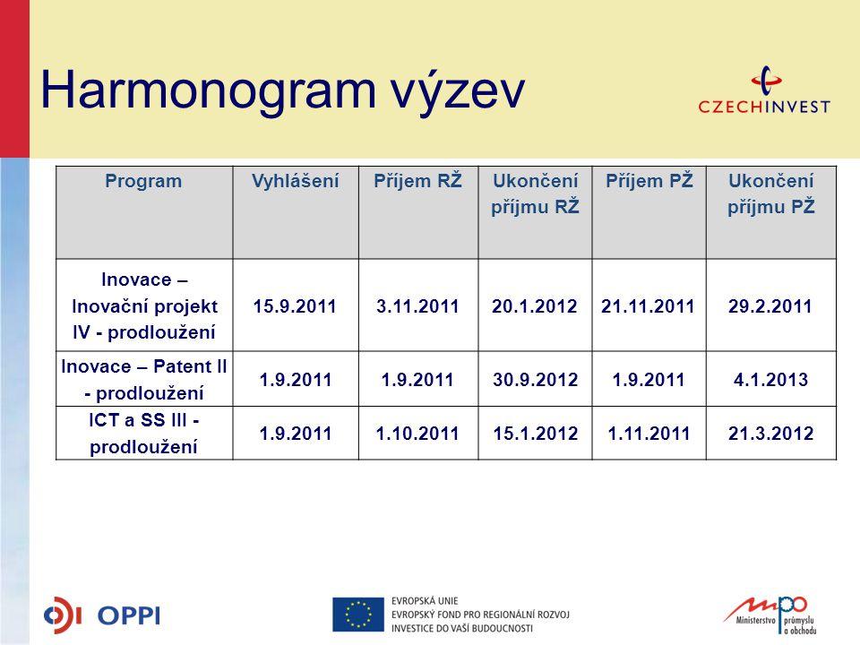 Harmonogram výzev ProgramVyhlášeníPříjem RŽUkončení příjmu RŽ Příjem PŽUkončení příjmu PŽ Inovace – Inovační projekt IV - prodloužení 15.9.20113.11.20