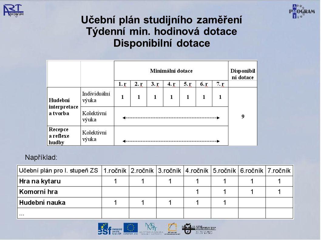 Učební plán studijního zaměření Týdenní min. hodinová dotace Disponibilní dotace Například: