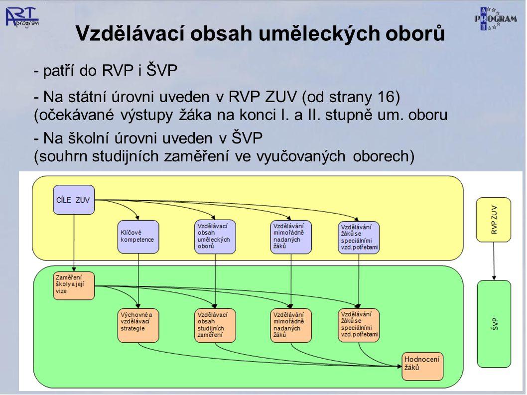 Vzdělávací obsah uměleckých oborů - Na státní úrovni uveden v RVP ZUV (od strany 16) (očekávané výstupy žáka na konci I. a II. stupně um. oboru - Na š