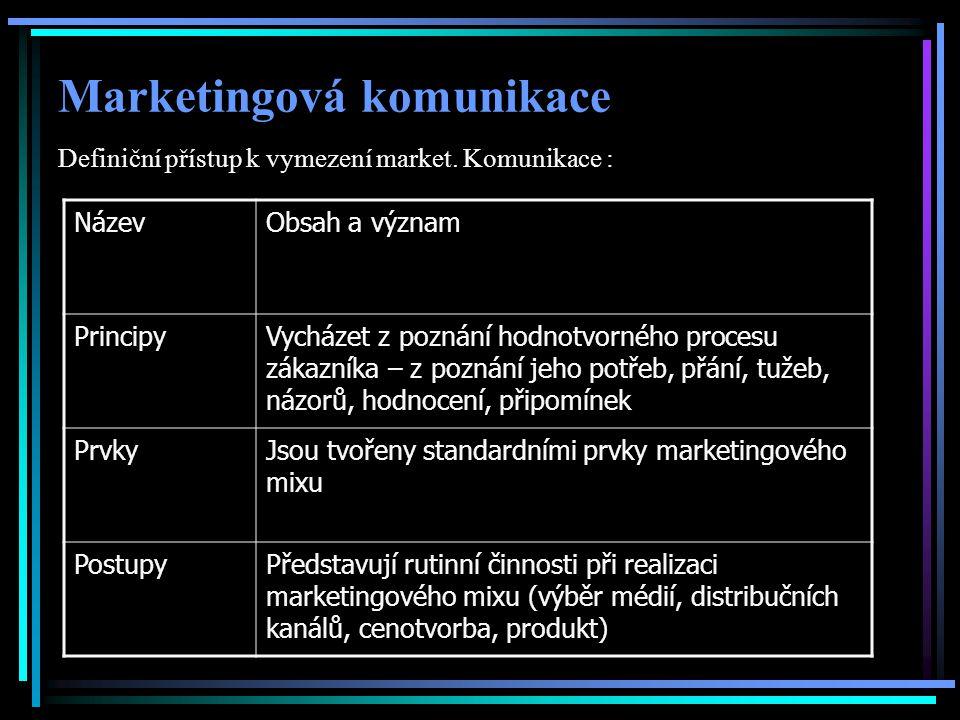 Marketingová komunikace Definiční přístup k vymezení market.