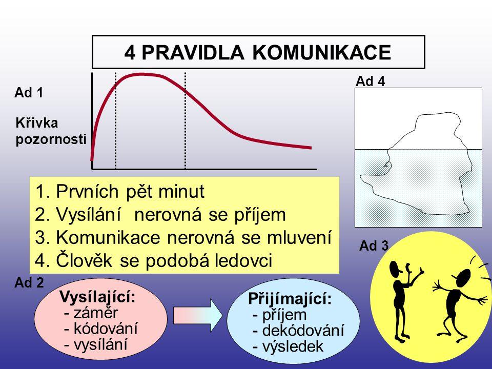 4 PRAVIDLA KOMUNIKACE 1. Prvních pět minut 2. Vysílání nerovná se příjem 3. Komunikace nerovná se mluvení 4. Člověk se podobá ledovci Vysílající: - zá