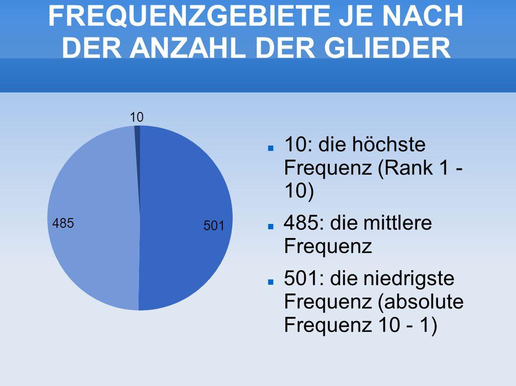 FREQUENZGEBIETE JE NACH DER ANZAHL DER GLIEDER 10: die höchste Frequenz (Rank 1 - 10) 485: die mittlere Frequenz 501: die niedrigste Frequenz (absolute Frequenz 10 - 1)