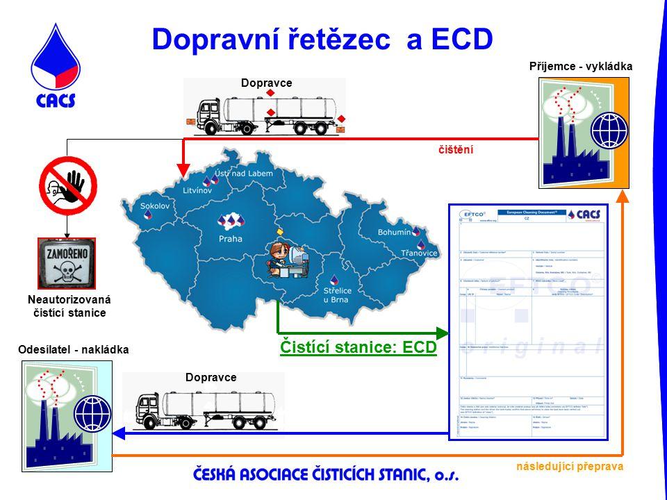 Dopravní řetězec a ECD Příjemce - vykládka Odesílatel - nakládka Čistící stanice: ECD Neautorizovaná čistící stanice Dopravce následující přeprava čiš