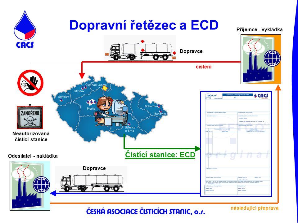 Dopravní řetězec a ECD Příjemce - vykládka Odesílatel - nakládka Dopravce Neautorizovaná čistící stanice Čistící stanice: ECD následující přeprava čiš