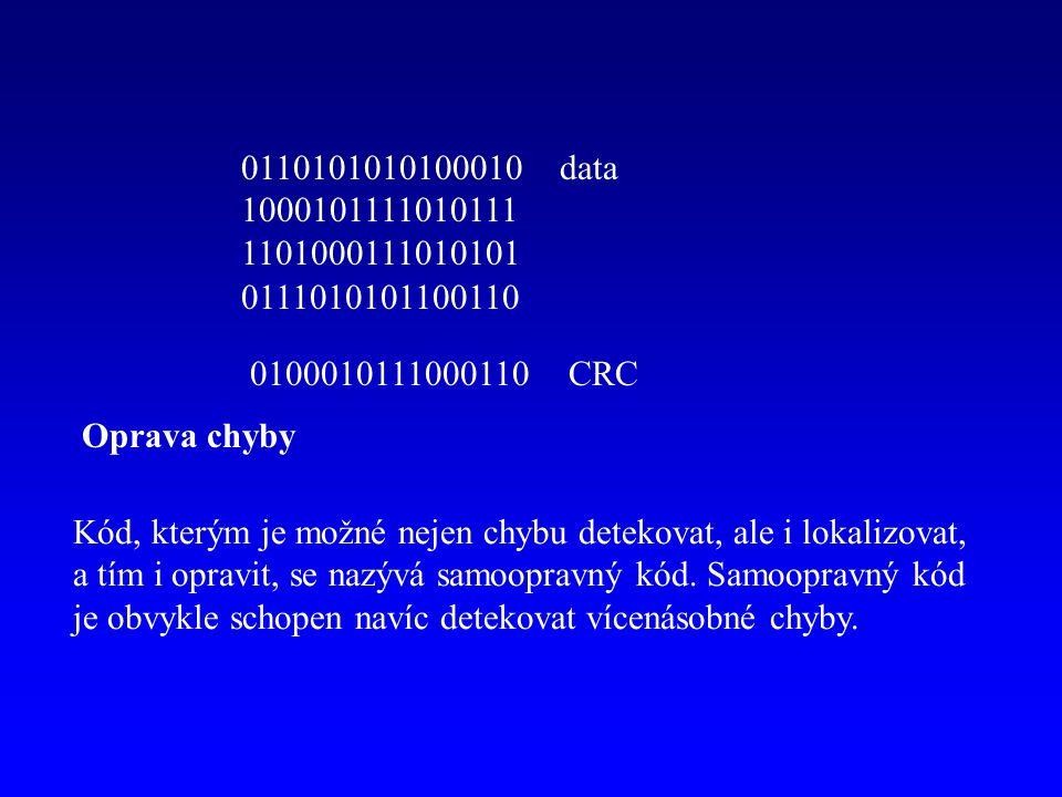 0110101010100010data 1000101111010111 1101000111010101 0111010101100110 0100010111000110CRC Oprava chyby Kód, kterým je možné nejen chybu detekovat, a