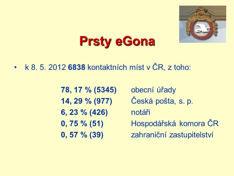 Prsty eGona k 8. 5. 2012 6838 kontaktních míst v ČR, z toho: 78, 17 % (5345)obecní úřady 14, 29 % (977)Česká pošta, s. p. 6, 23 % (426)notáři 0, 75 %