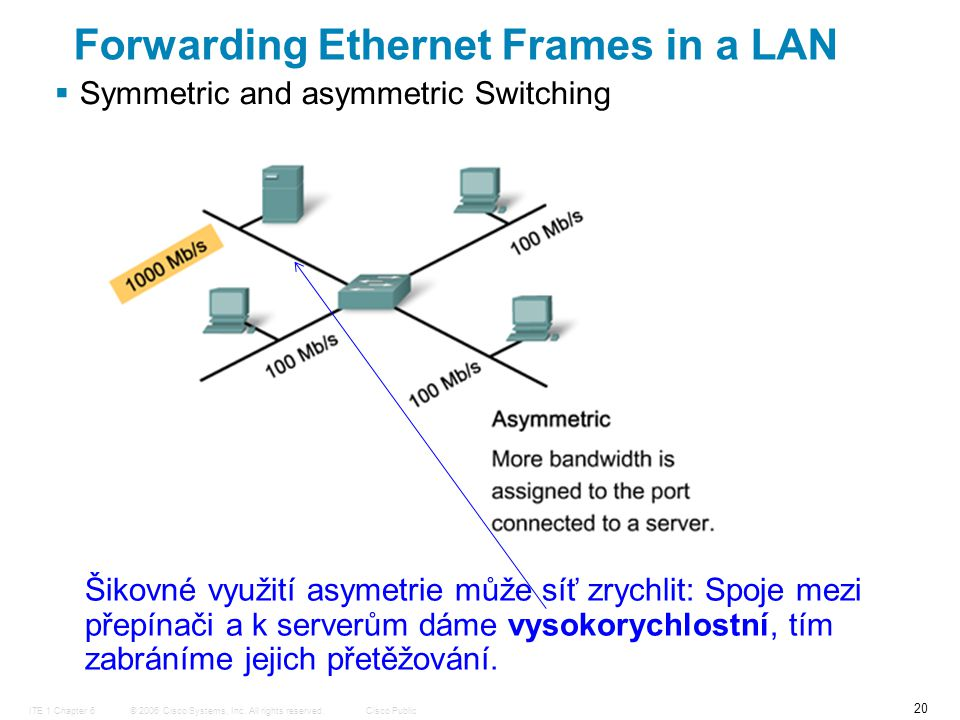 © 2006 Cisco Systems, Inc. All rights reserved.Cisco PublicITE 1 Chapter 6 20  Symmetric and asymmetric Switching Forwarding Ethernet Frames in a LAN