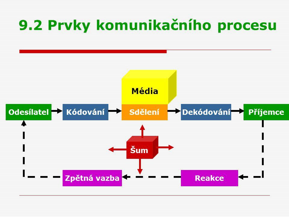 9.2 Prvky komunikačního procesu OdesílatelKódováníSdělení Dekódování Příjemce ReakceZpětná vazba Média Šum