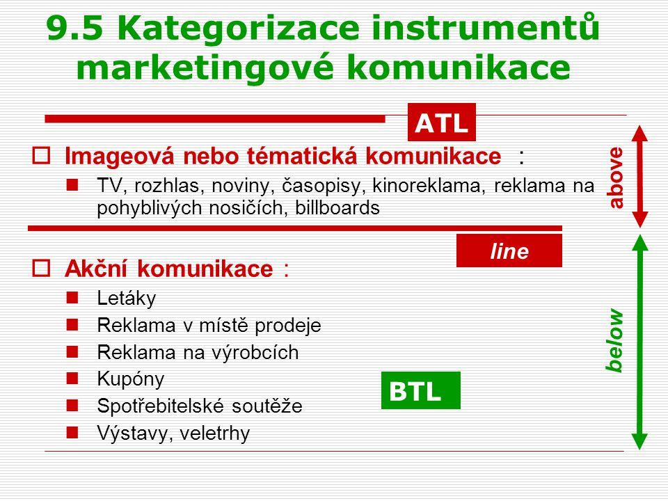9.5 Kategorizace instrumentů marketingové komunikace  Imageová nebo tématická komunikace : TV, rozhlas, noviny, časopisy, kinoreklama, reklama na poh