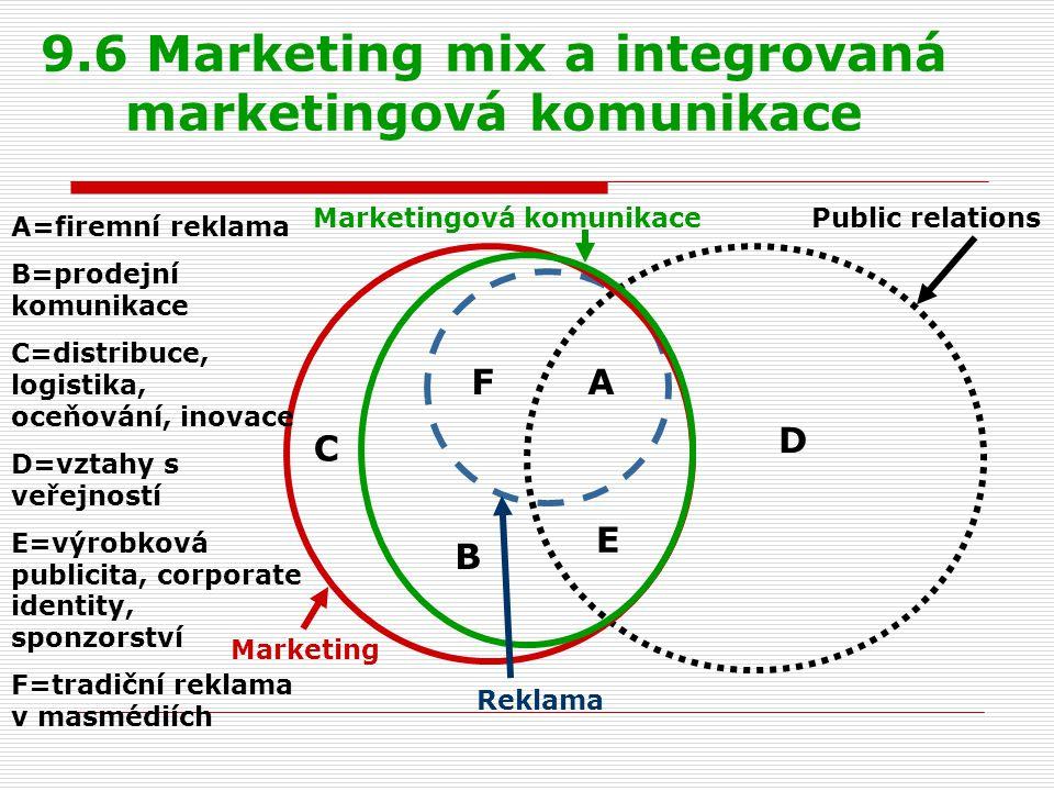9.6 Marketing mix a integrovaná marketingová komunikace C FA B E D A=firemní reklama B=prodejní komunikace C=distribuce, logistika, oceňování, inovace