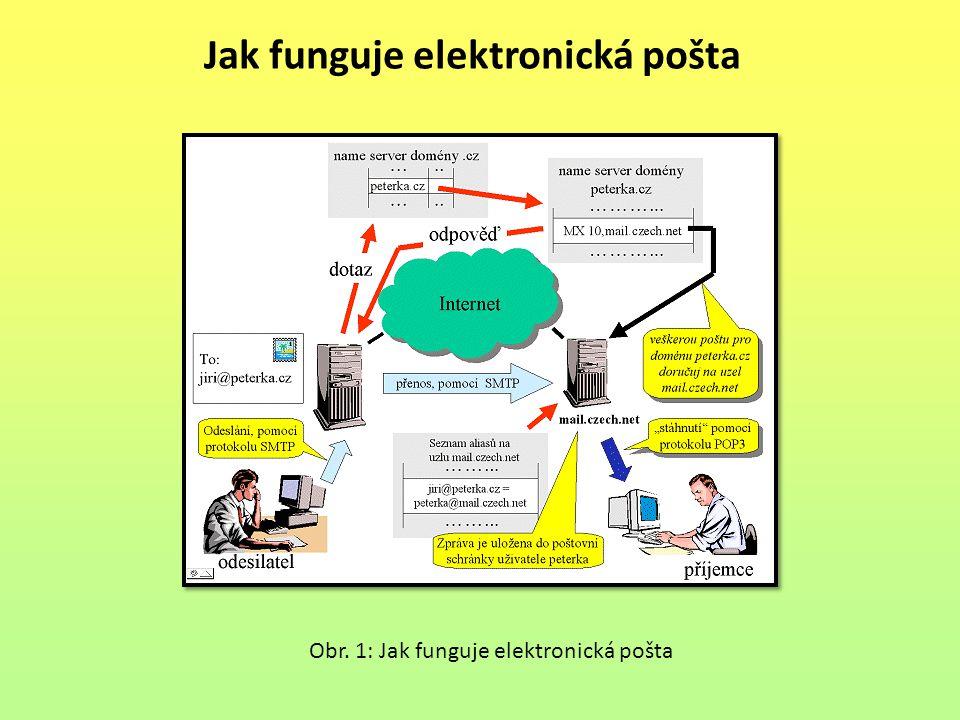 Jak funguje elektronická pošta Obr. 1: Jak funguje elektronická pošta