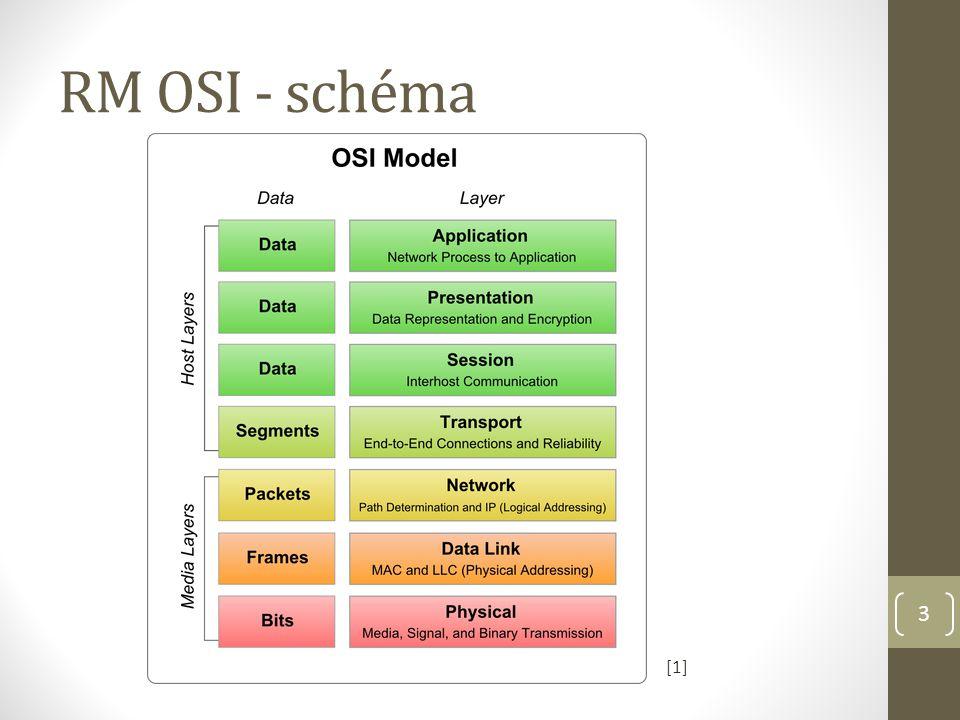 RM OSI - schéma 3 [1]