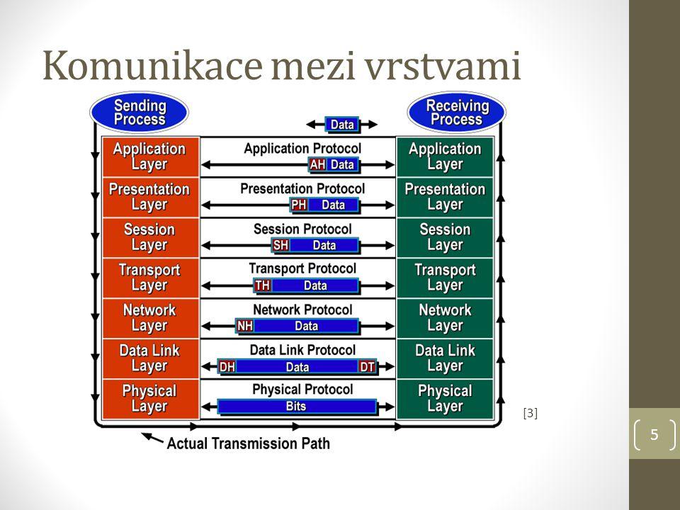 5 Komunikace mezi vrstvami [3]