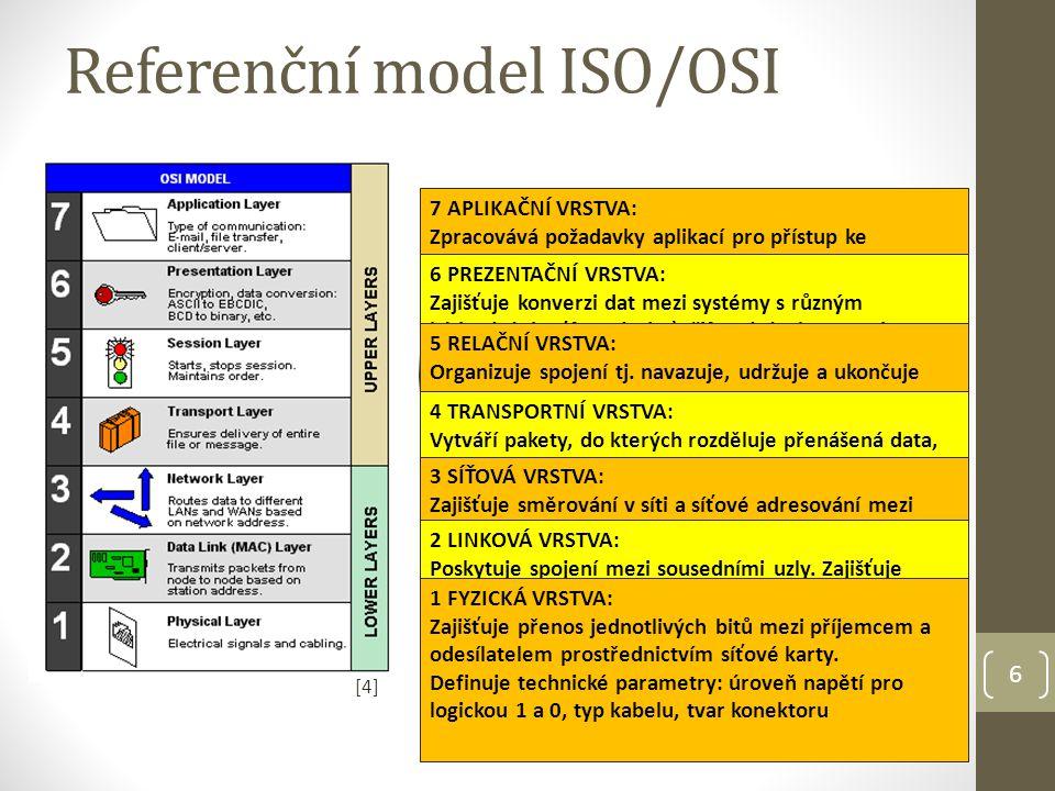 Referenční model ISO/OSI 7 APLIKAČNÍ VRSTVA: Zpracovává požadavky aplikací pro přístup ke komunikačnímu systému.