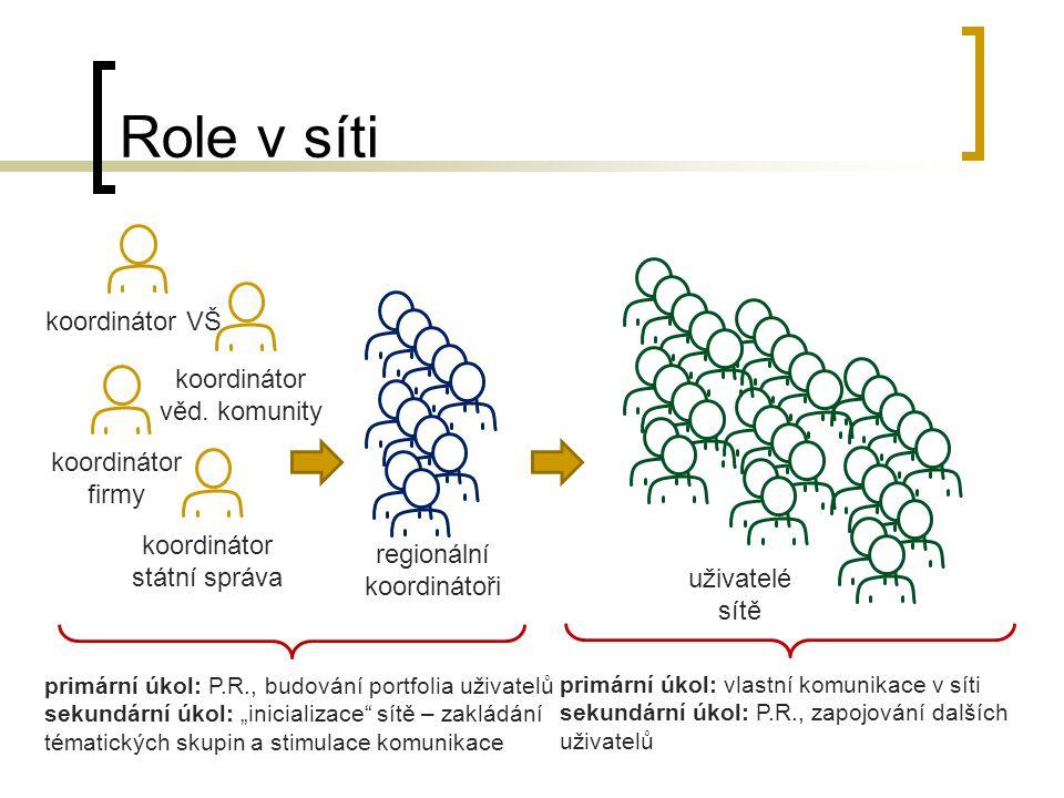 Role v síti koordinátor firmy koordinátor VŠ koordinátor věd.