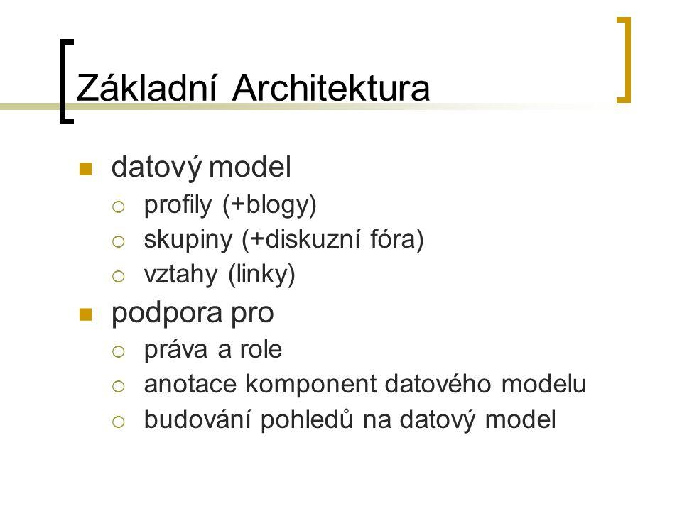 Základní Architektura datový model  profily (+blogy)  skupiny (+diskuzní fóra)  vztahy (linky) podpora pro  práva a role  anotace komponent datového modelu  budování pohledů na datový model