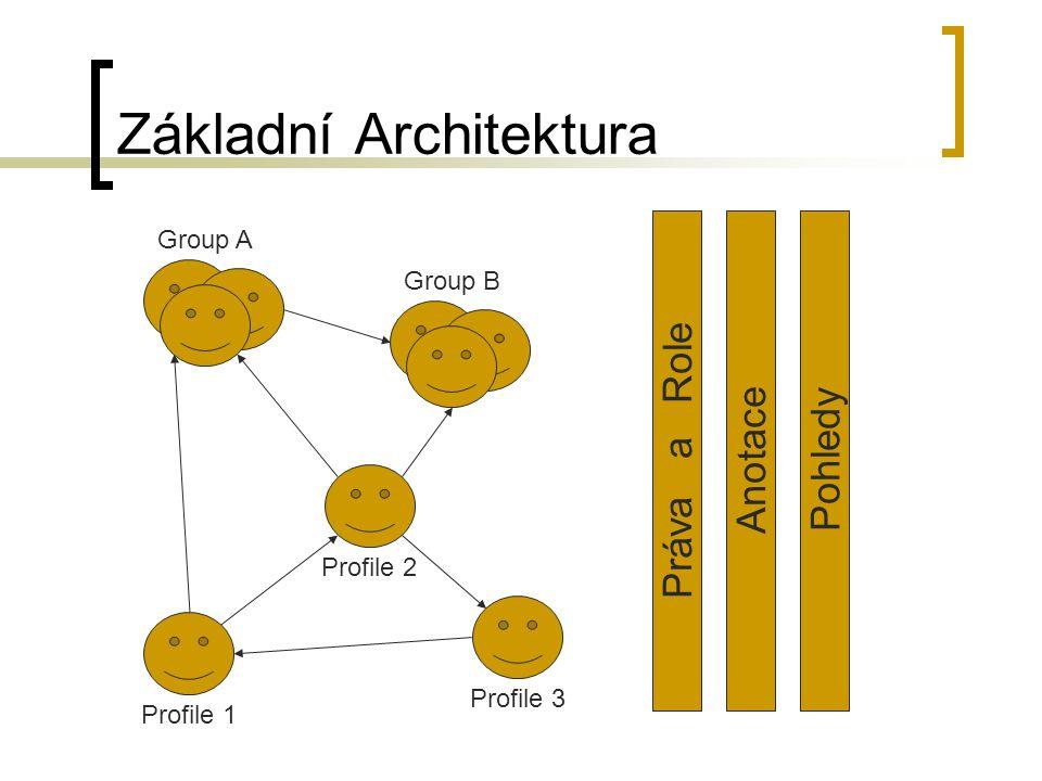 Základní Architektura Profile 1 Group AGroup B Profile 2 Profile 3 Práva a Role Anotace Pohledy