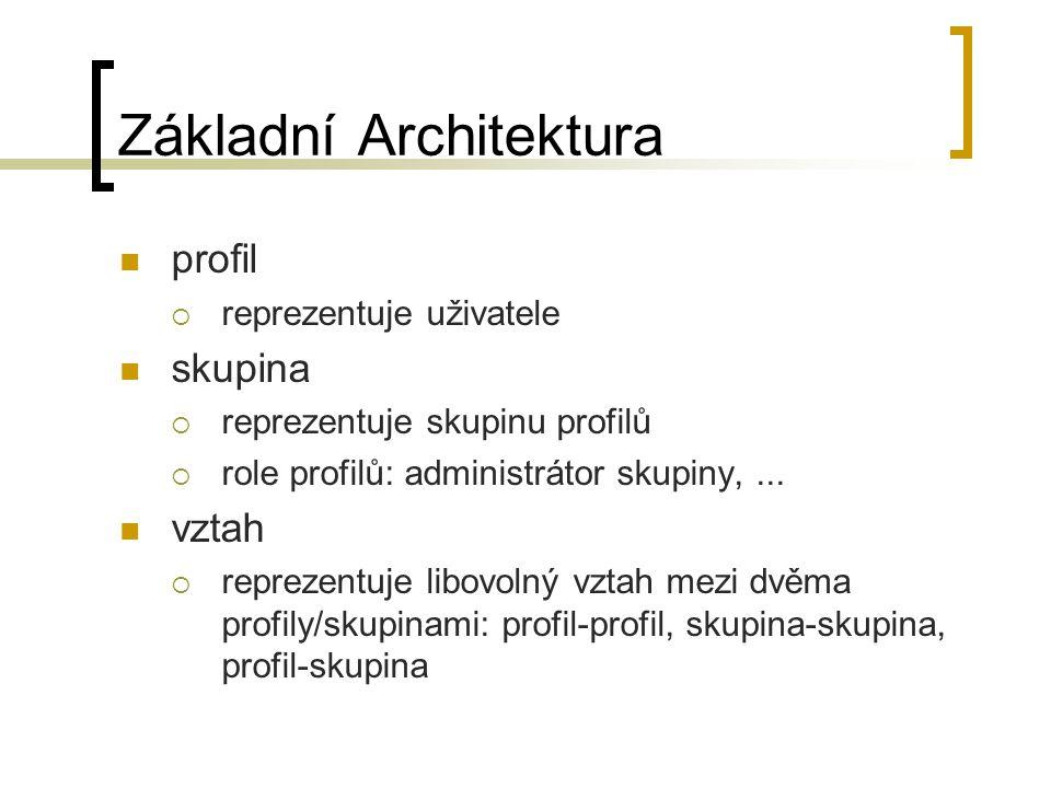 Základní Architektura profil  reprezentuje uživatele skupina  reprezentuje skupinu profilů  role profilů: administrátor skupiny,...